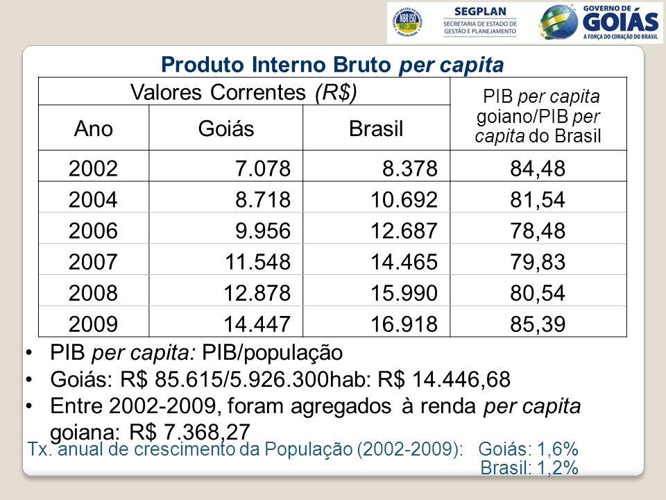 Produto Interno Bruto per capita