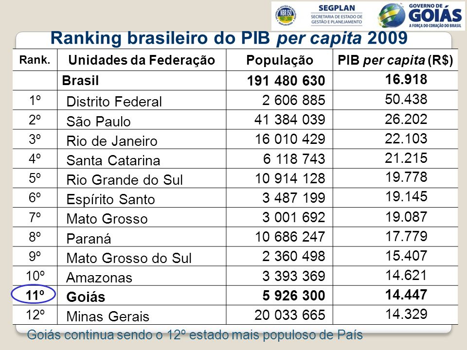 Ranking brasileiro do PIB per capita 2009