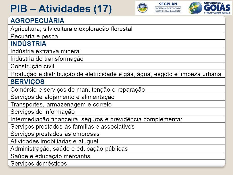 PIB – Atividades (17) AGROPECUÁRIA INDÚSTRIA SERVIÇOS