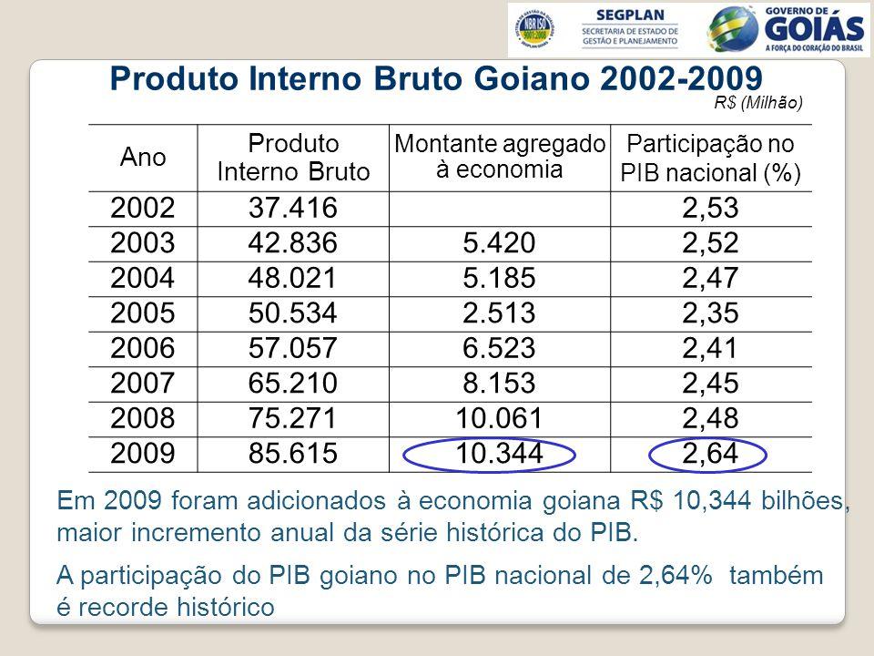 Produto Interno Bruto Goiano 2002-2009