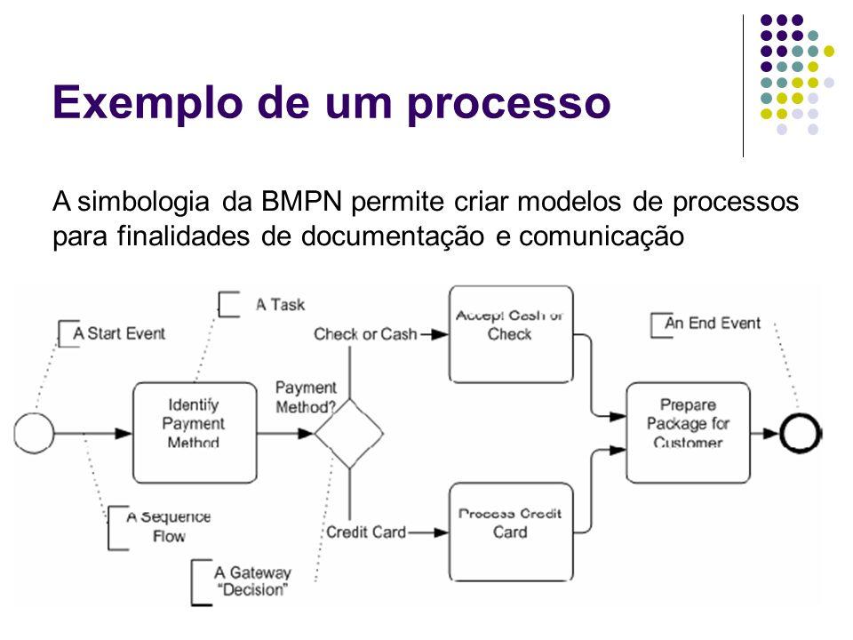 Exemplo de um processo A simbologia da BMPN permite criar modelos de processos para finalidades de documentação e comunicação.