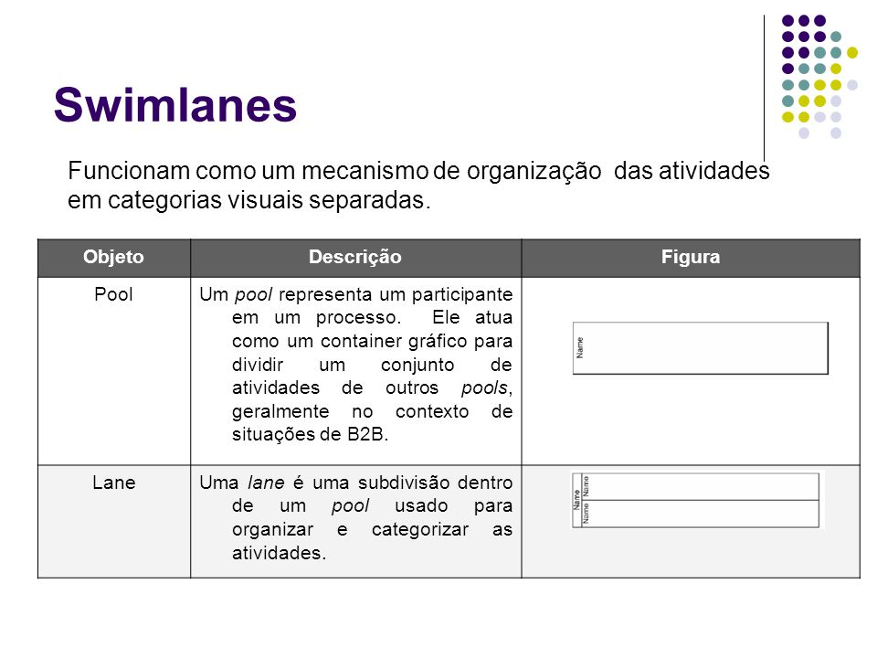 Swimlanes Funcionam como um mecanismo de organização das atividades em categorias visuais separadas.