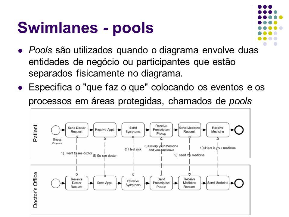 Swimlanes - pools