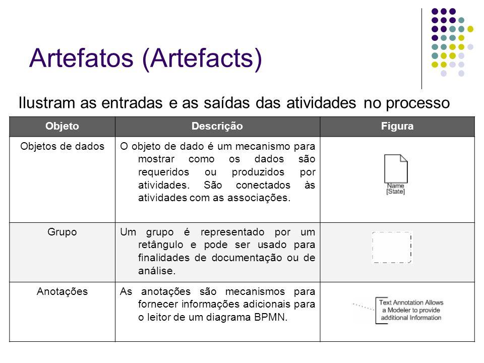 Artefatos (Artefacts)