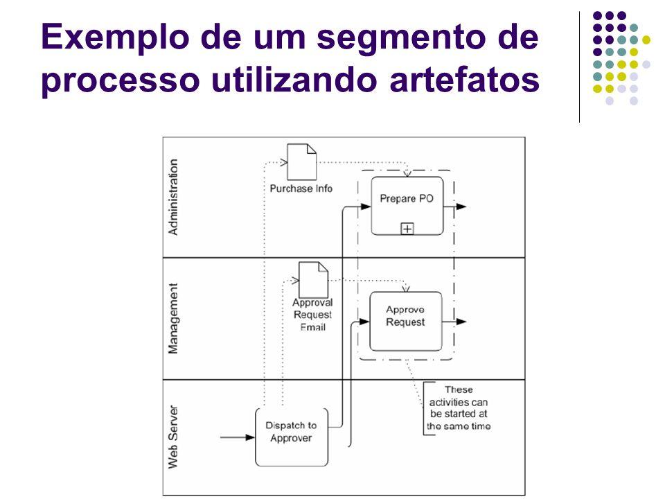 Exemplo de um segmento de processo utilizando artefatos