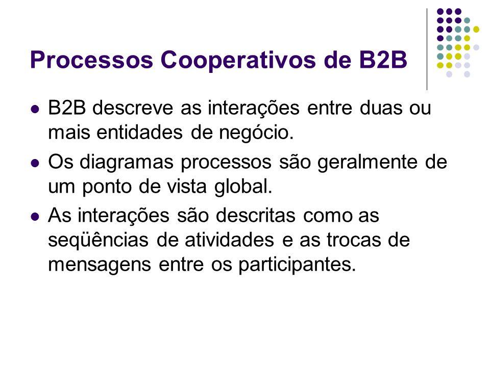 Processos Cooperativos de B2B