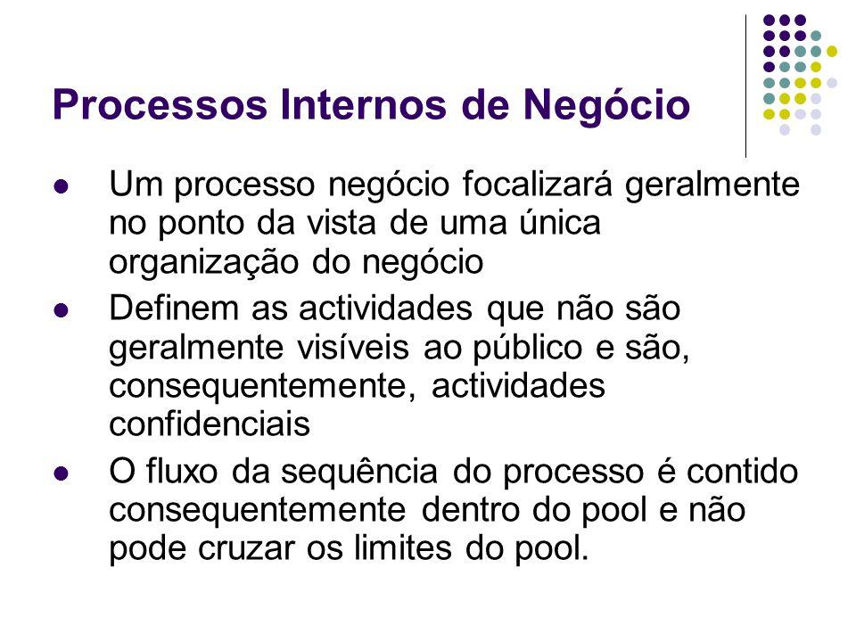 Processos Internos de Negócio