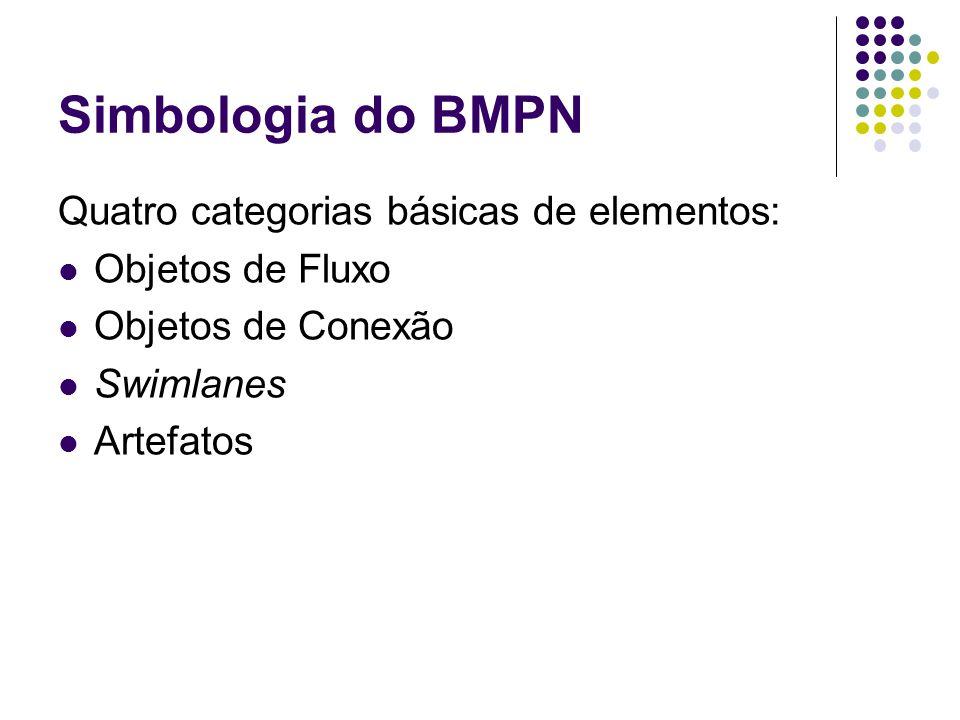 Simbologia do BMPN Quatro categorias básicas de elementos: