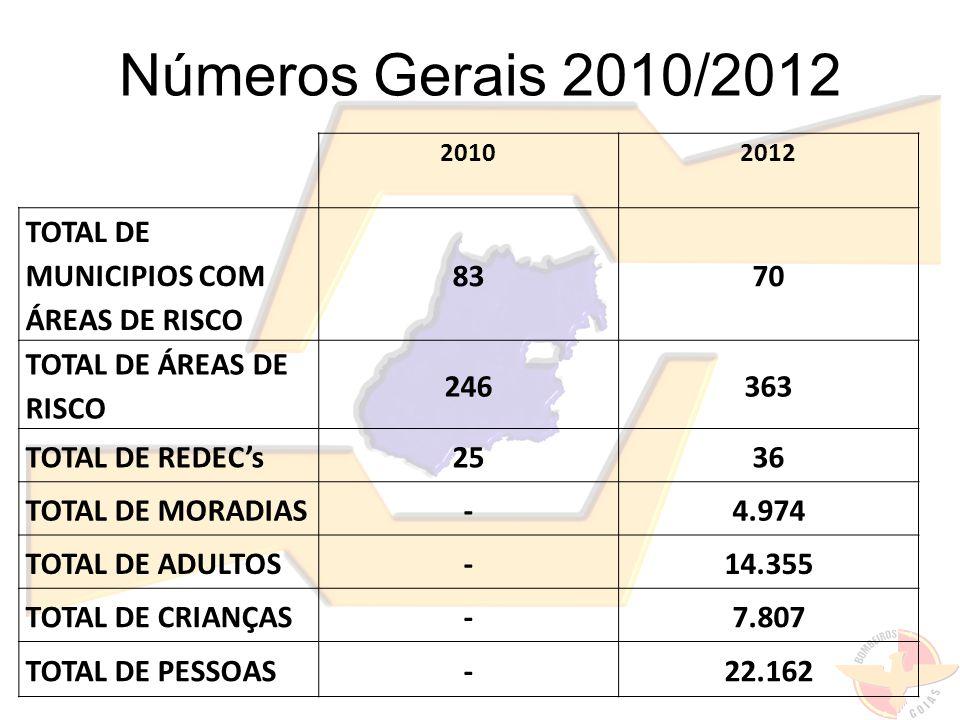 Números Gerais 2010/2012 TOTAL DE MUNICIPIOS COM ÁREAS DE RISCO 83 70