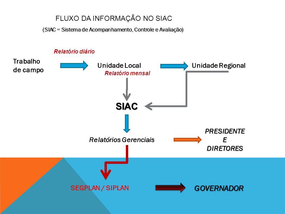 SIAC GOVERNADOR FLUXO DA INFORMAÇÃO NO SIAC Trabalho de campo