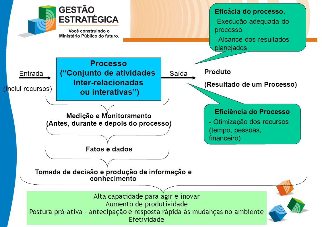 Processo ( Conjunto de atividades Inter-relacionadas ou interativas )