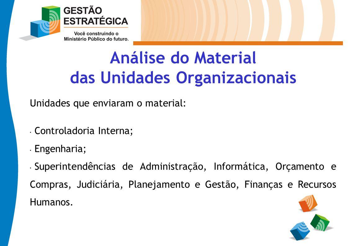 das Unidades Organizacionais