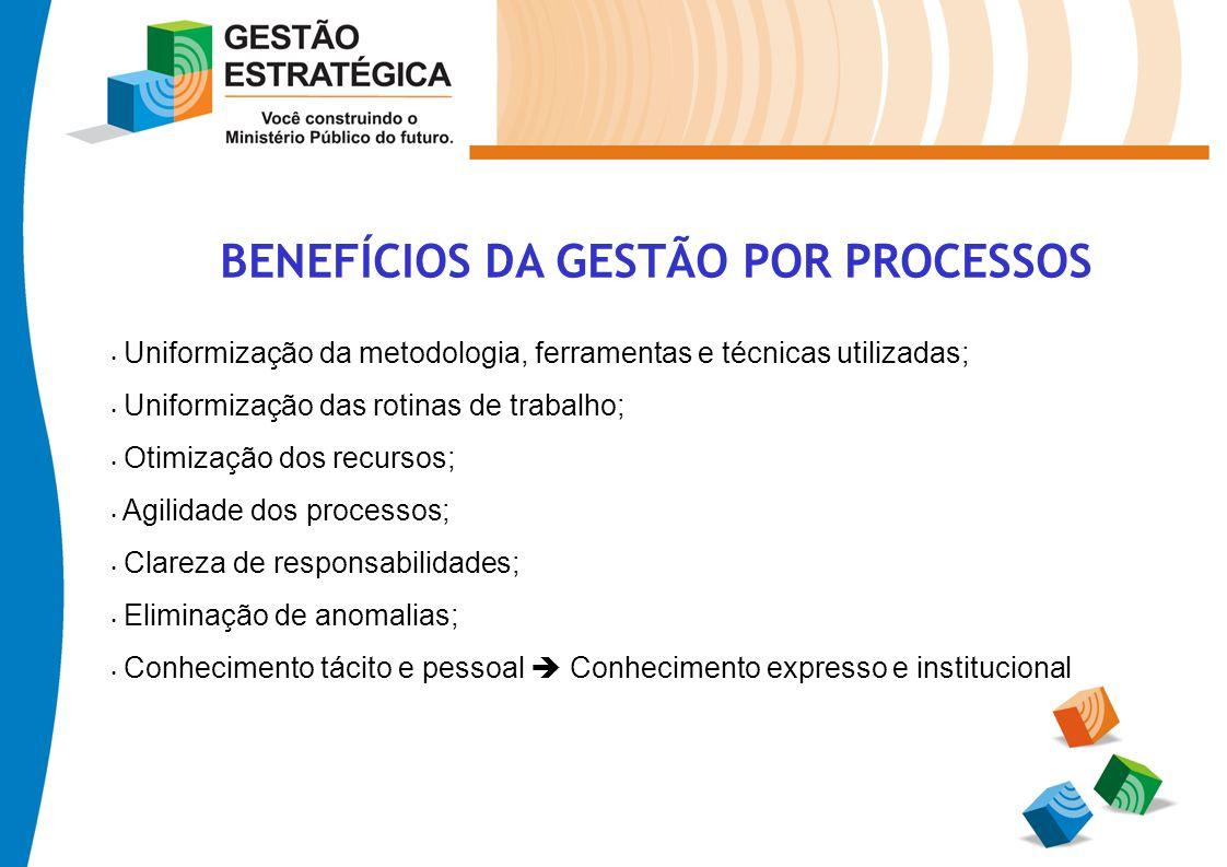 BENEFÍCIOS DA GESTÃO POR PROCESSOS