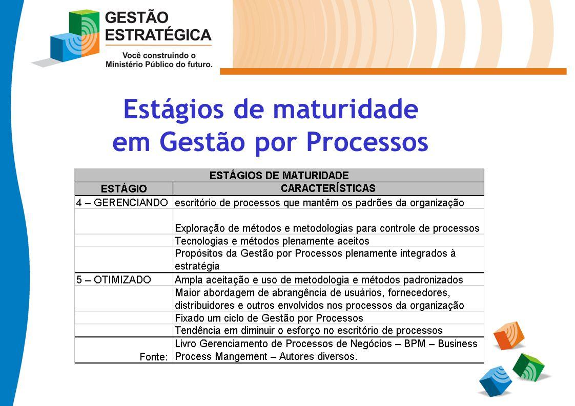 Estágios de maturidade em Gestão por Processos