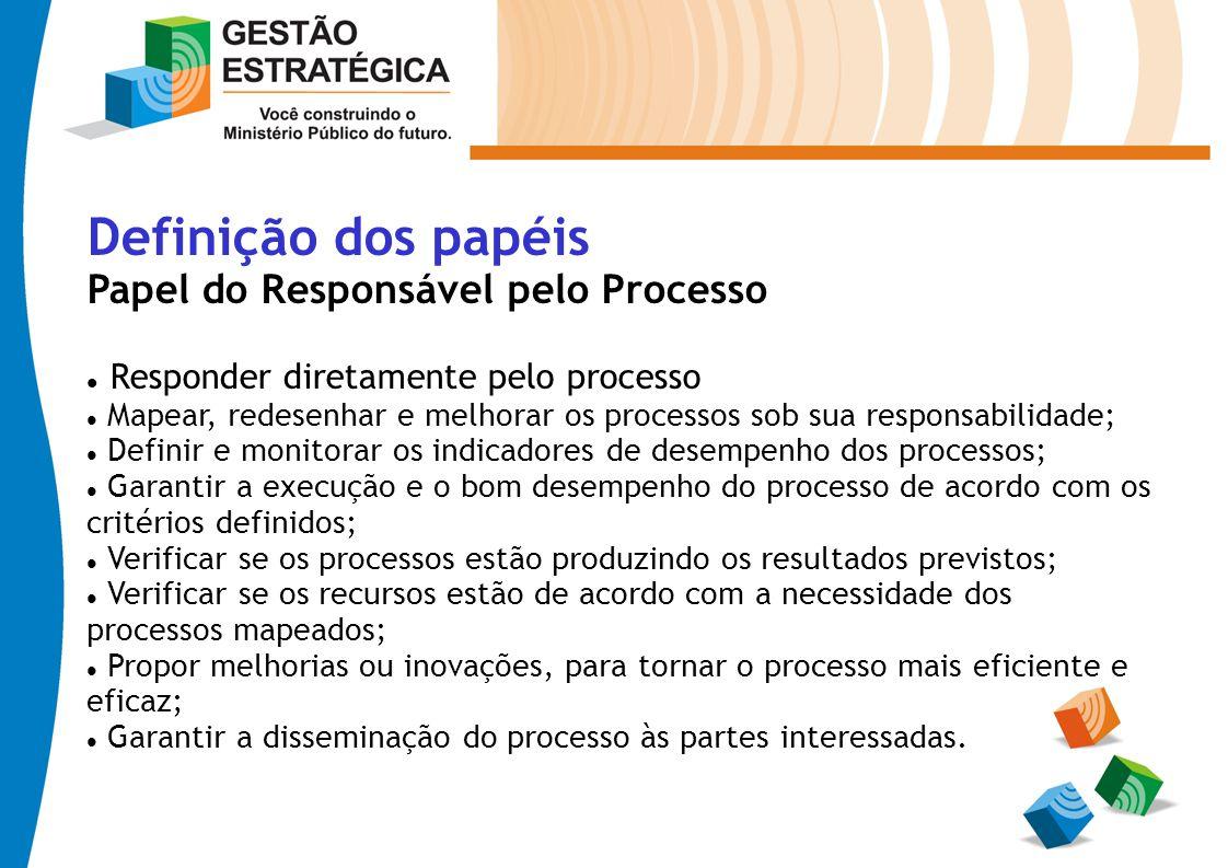 Definição dos papéis Papel do Responsável pelo Processo