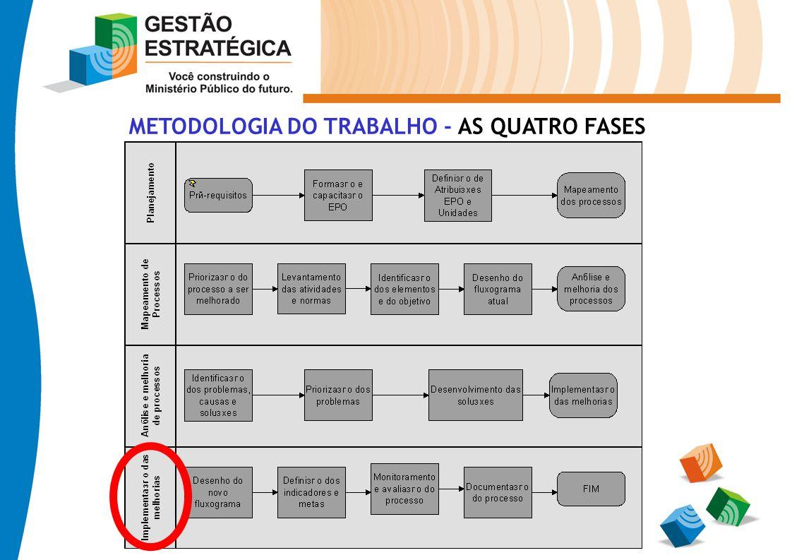 METODOLOGIA DO TRABALHO - AS QUATRO FASES