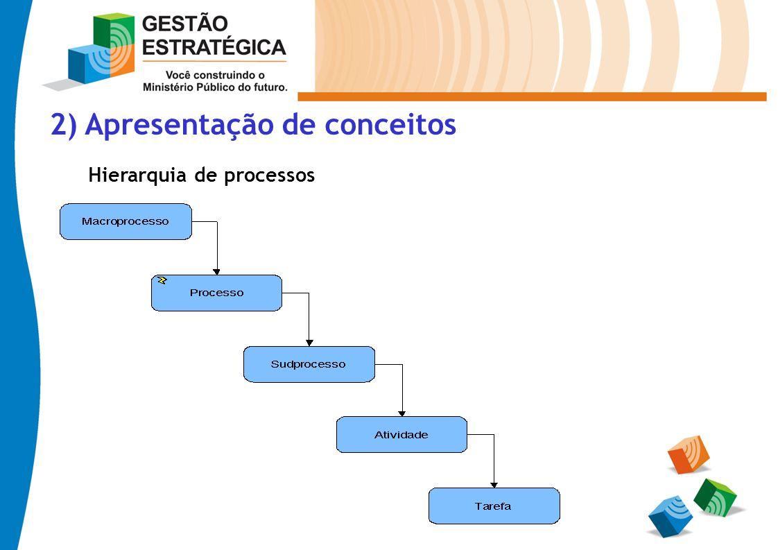 2) Apresentação de conceitos