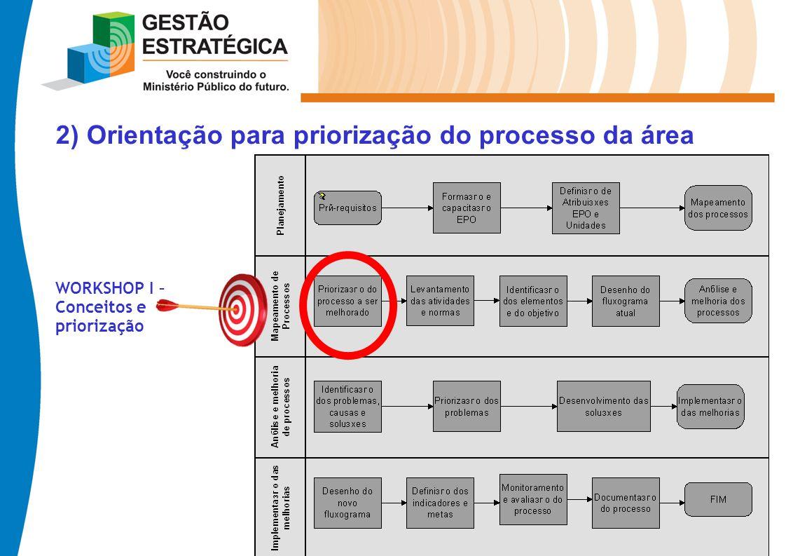 2) Orientação para priorização do processo da área