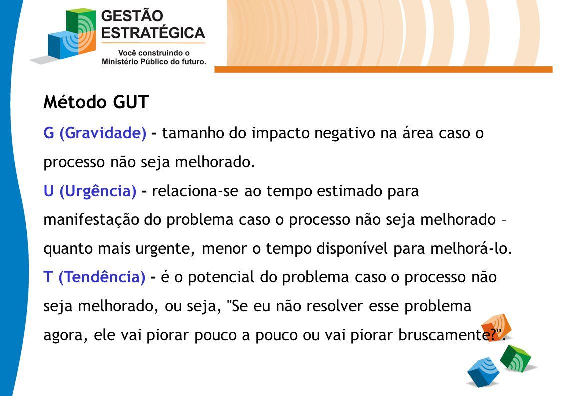 Método GUT G (Gravidade) - tamanho do impacto negativo na área caso o processo não seja melhorado.