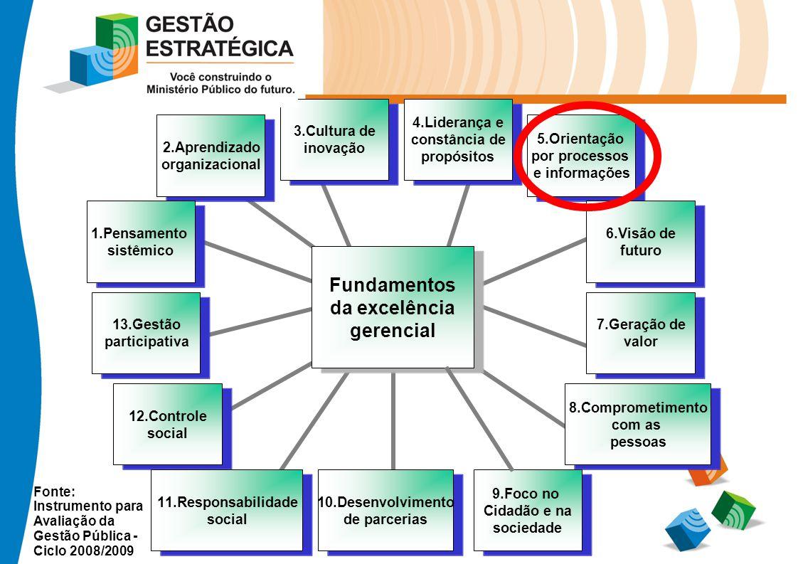 Fonte: Instrumento para Avaliação da Gestão Pública - Ciclo 2008/2009