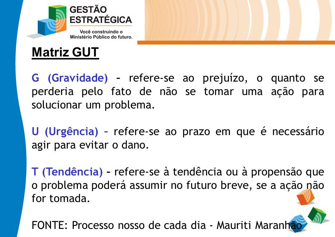 Matriz GUT G (Gravidade) – refere-se ao prejuízo, o quanto se perderia pelo fato de não se tomar uma ação para solucionar um problema.
