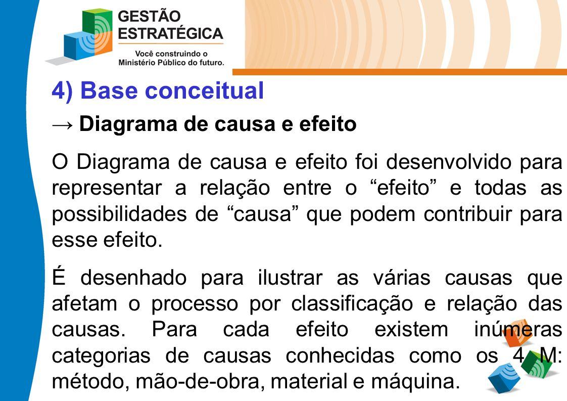 4) Base conceitual → Diagrama de causa e efeito