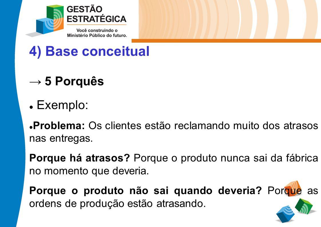 4) Base conceitual → 5 Porquês Exemplo:
