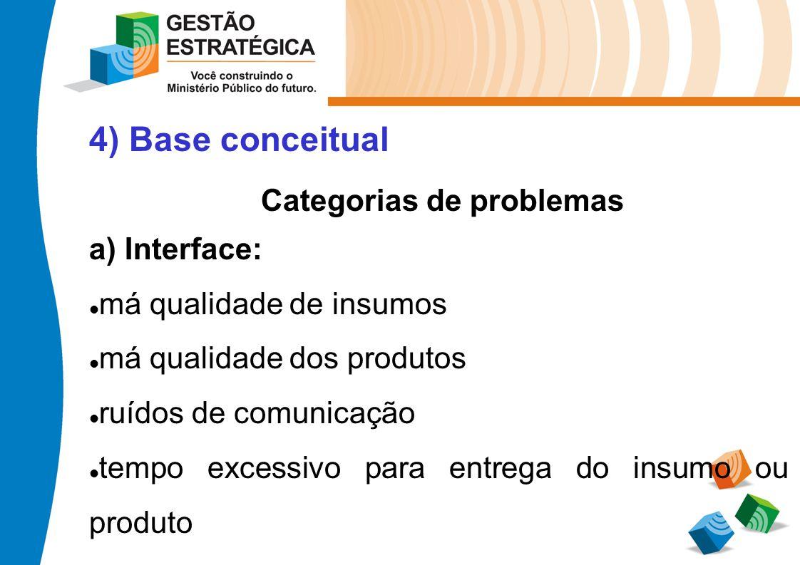 Categorias de problemas