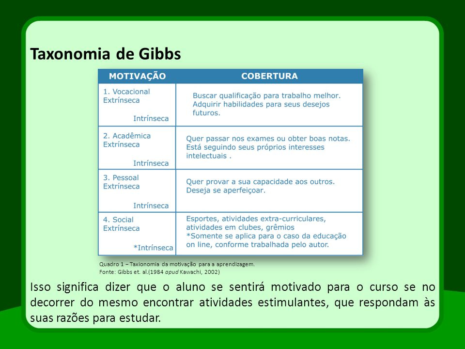 Taxonomia de Gibbs Quadro 1 − Taxionomia da motivação para a aprendizagem. Fonte: Gibbs et. al.(1984 apud Kawachi, 2002)