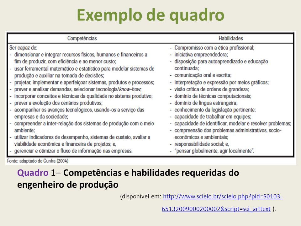 Exemplo de quadro Quadro 1– Competências e habilidades requeridas do engenheiro de produção.