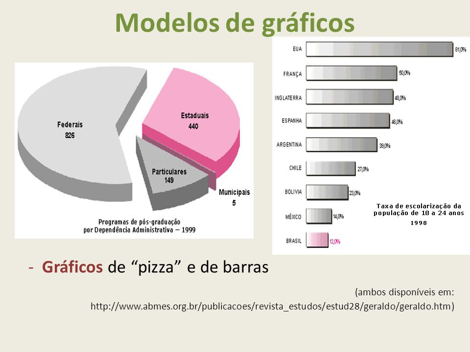 Modelos de gráficos Gráficos de pizza e de barras