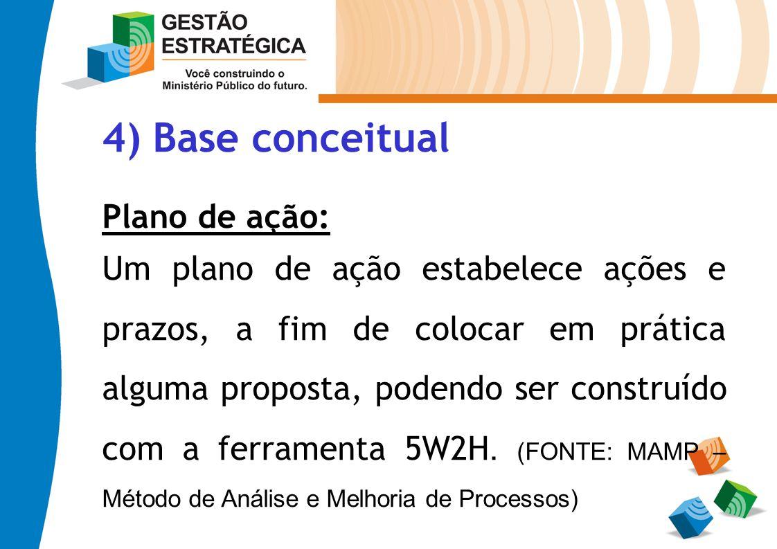 4) Base conceitual Plano de ação:
