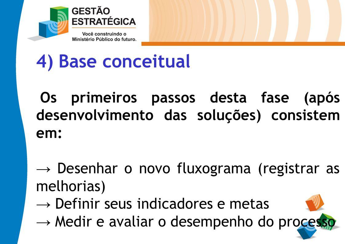 4) Base conceitual Os primeiros passos desta fase (após desenvolvimento das soluções) consistem em: