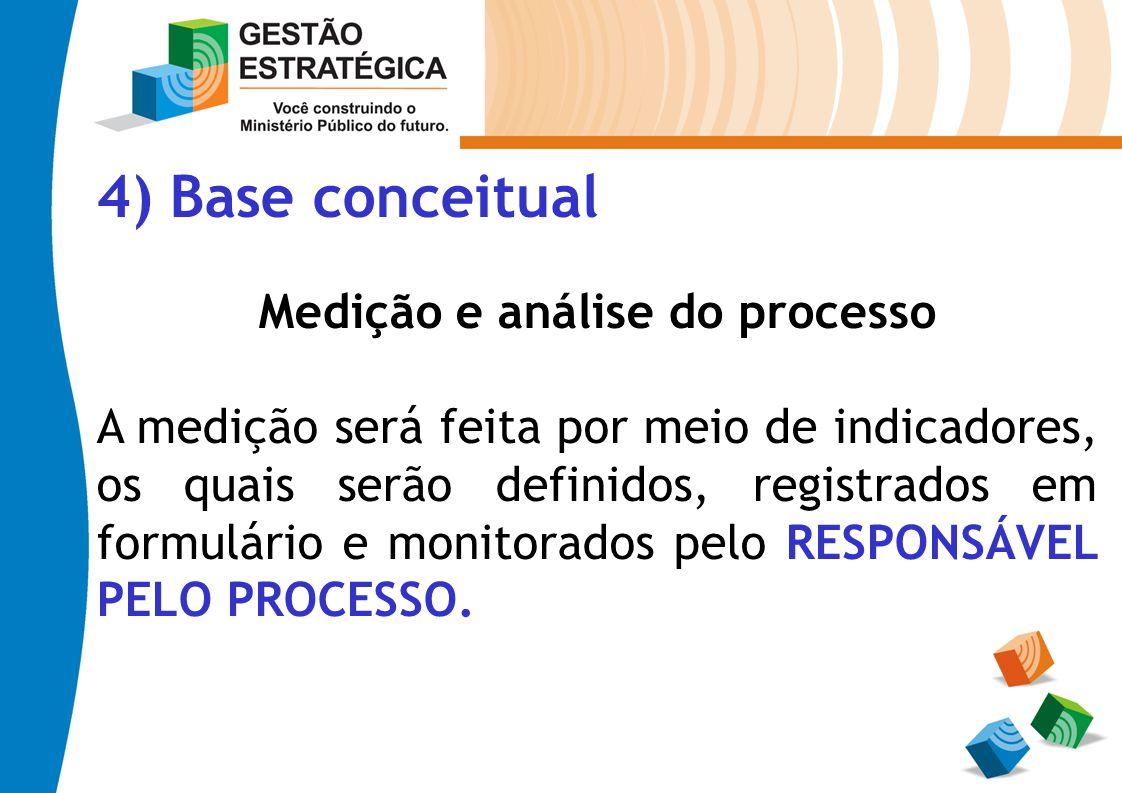 Medição e análise do processo