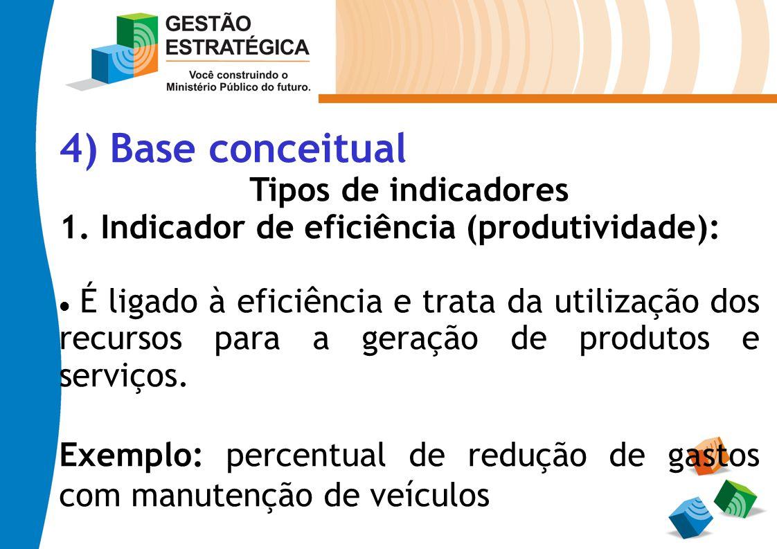 4) Base conceitual Tipos de indicadores