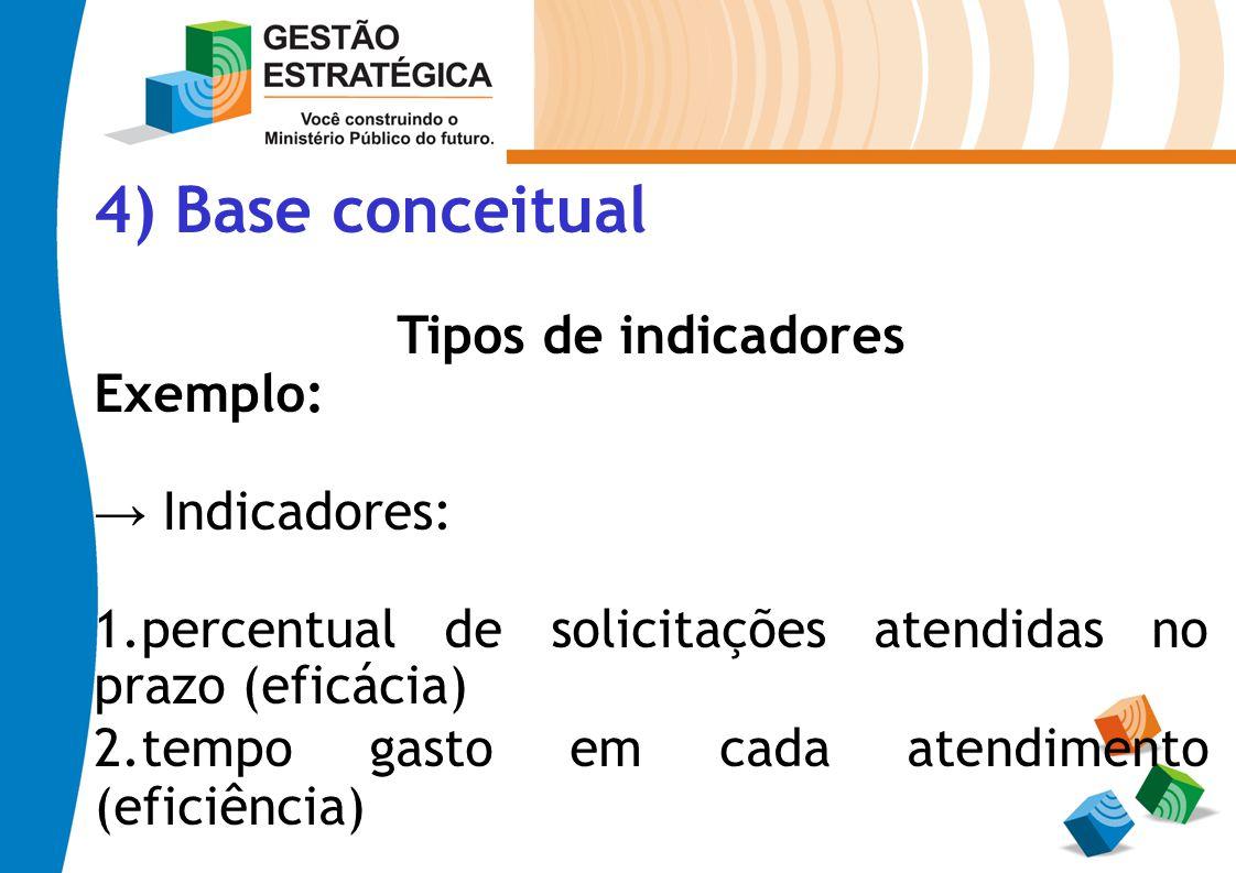 4) Base conceitual Tipos de indicadores Exemplo: → Indicadores: