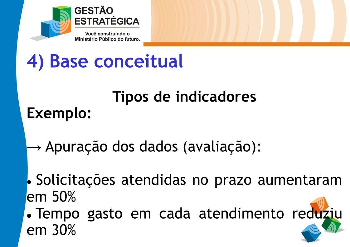 4) Base conceitual Tipos de indicadores Exemplo: