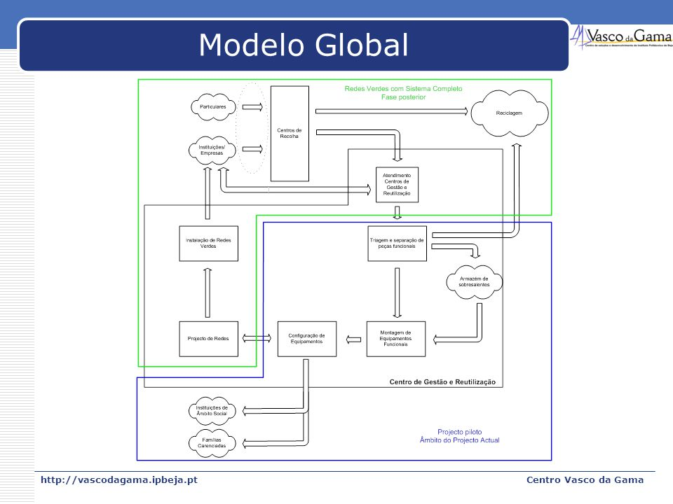 Modelo Global http://vascodagama.ipbeja.pt Centro Vasco da Gama