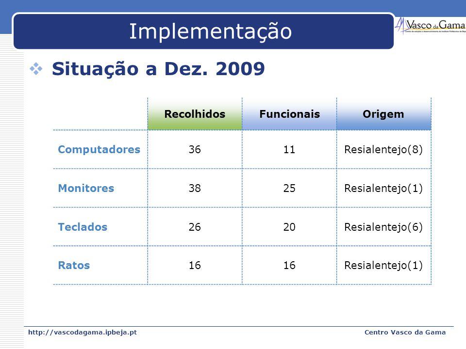 Implementação Situação a Dez. 2009 Recolhidos Funcionais Origem
