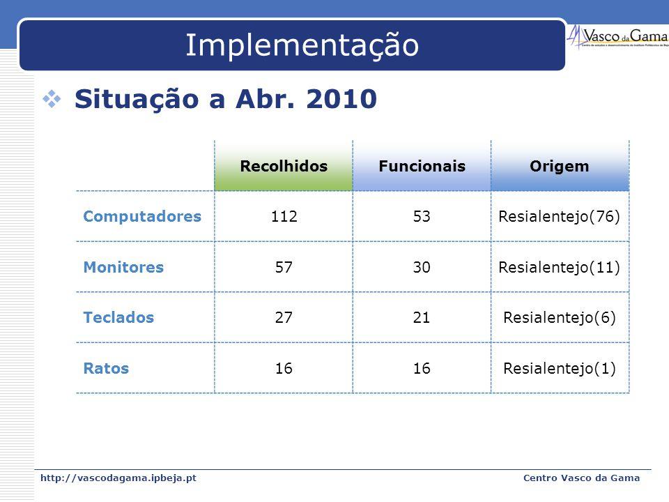 Implementação Situação a Abr. 2010 Recolhidos Funcionais Origem