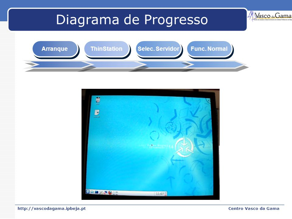 Diagrama de Progresso Arranque ThinStation Selec. Servidor