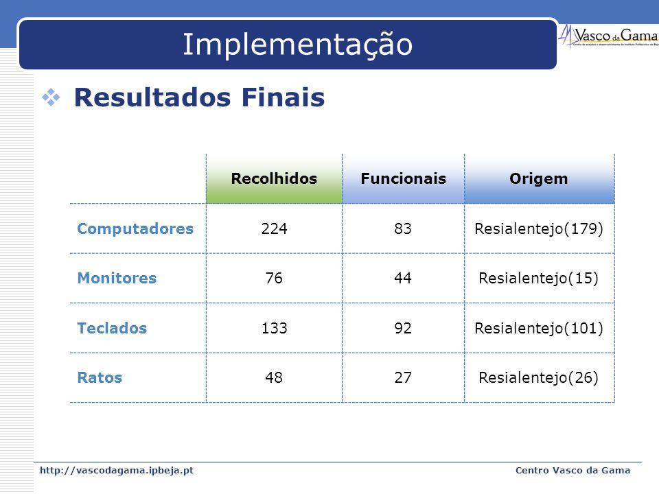 Implementação Resultados Finais Recolhidos Funcionais Origem