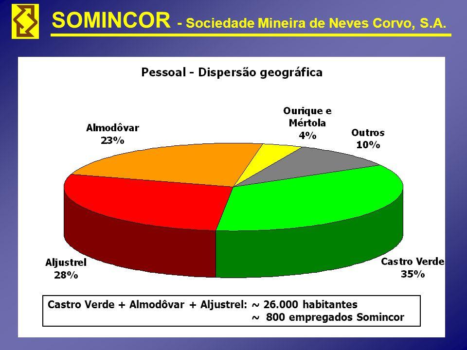 Castro Verde + Almodôvar + Aljustrel: ~ 26.000 habitantes