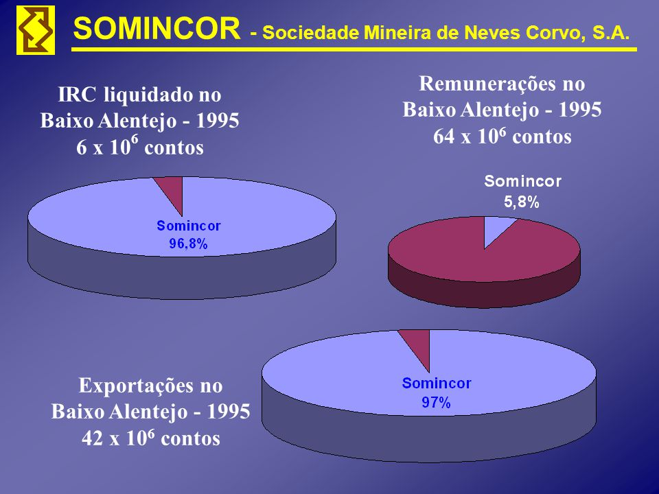 Remunerações no Baixo Alentejo - 1995. 64 x 106 contos. IRC liquidado no. Baixo Alentejo - 1995.
