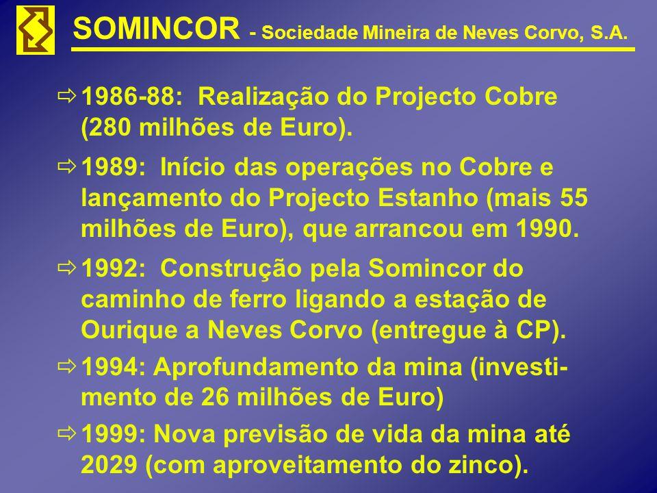 1986-88: Realização do Projecto Cobre (280 milhões de Euro).