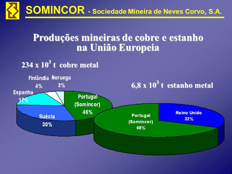 Produções mineiras de cobre e estanho na União Europeia