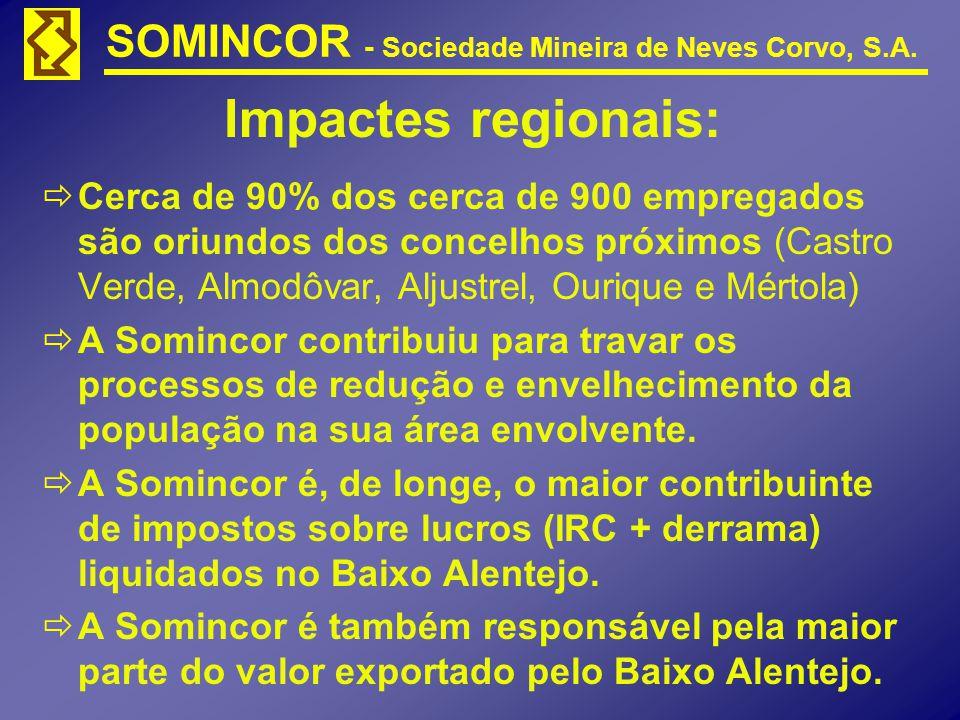 Impactes regionais:
