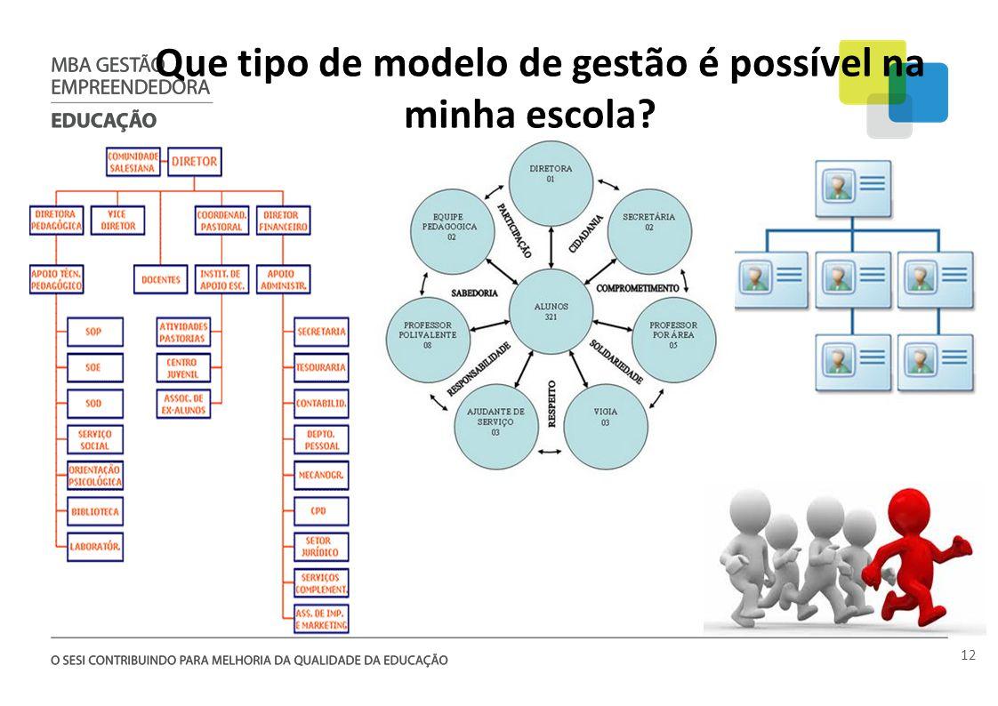 Que tipo de modelo de gestão é possível na minha escola