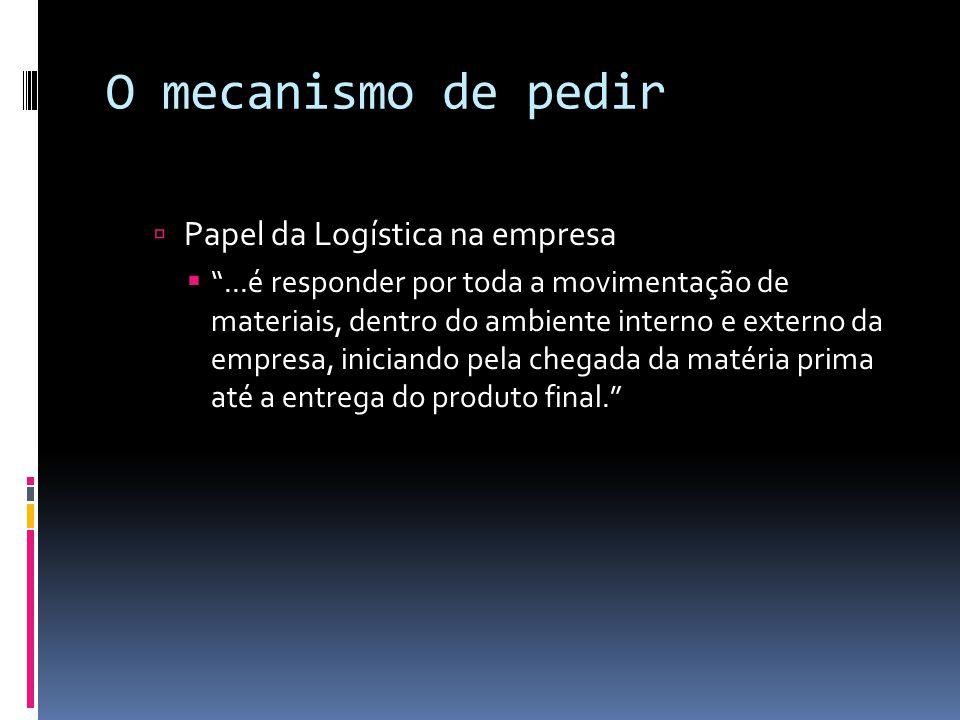 O mecanismo de pedir Papel da Logística na empresa