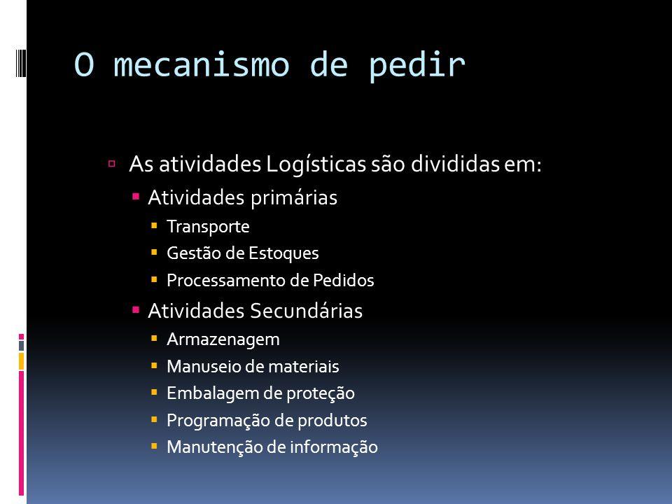 O mecanismo de pedir As atividades Logísticas são divididas em: